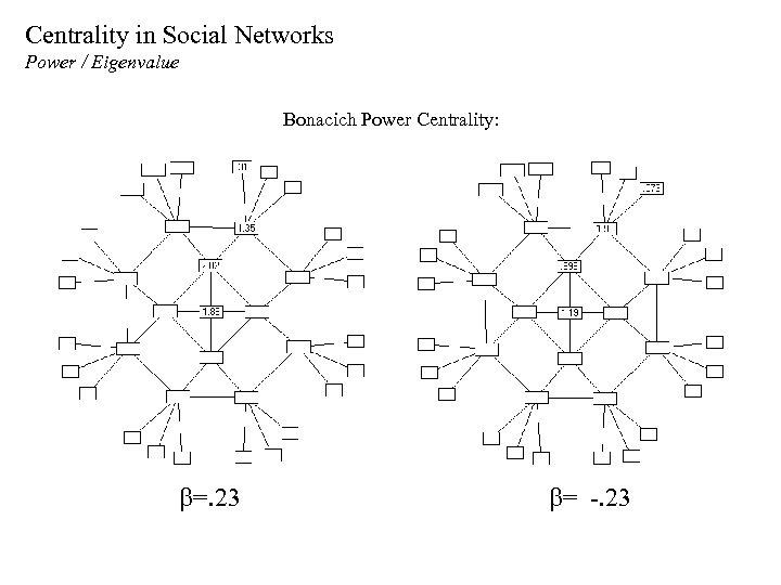 Centrality in Social Networks Power / Eigenvalue Bonacich Power Centrality: b=. 23 b= -.