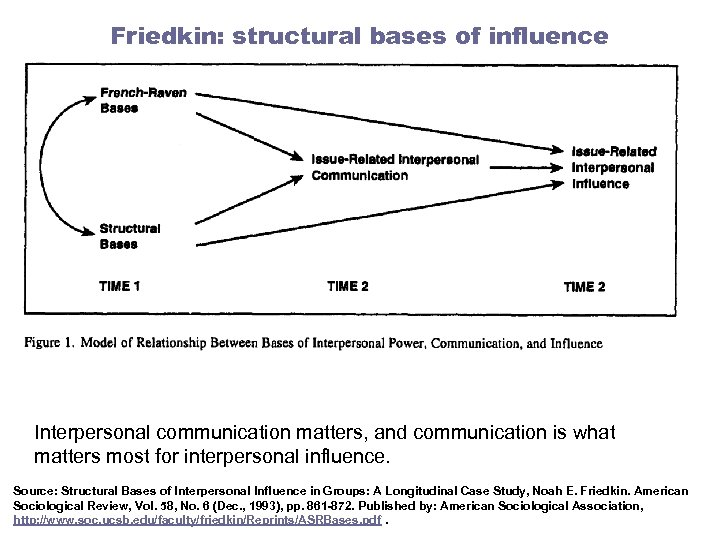 Friedkin: structural bases of influence Interpersonal communication matters, and communication is what matters most