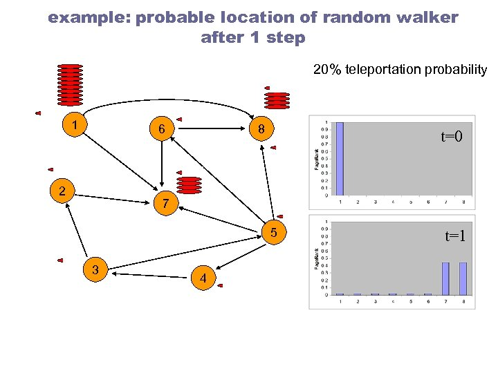 example: probable location of random walker after 1 step 20% teleportation probability 1 6