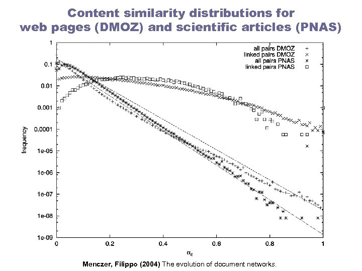 Content similarity distributions for web pages (DMOZ) and scientific articles (PNAS) Menczer, Filippo (2004)