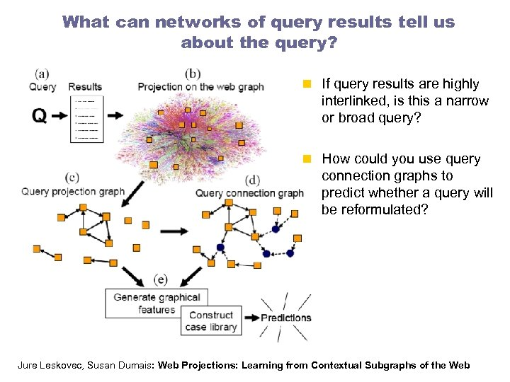 What can networks of query results tell us about the query? n If query