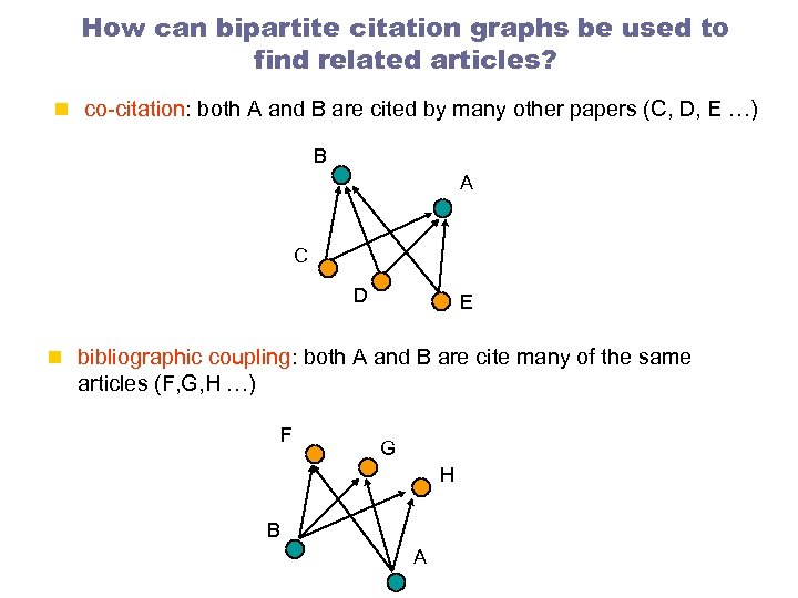 How can bipartite citation graphs be used to find related articles? n co-citation: both