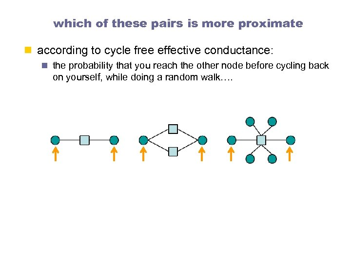 which of these pairs is more proximate n according to cycle free effective conductance: