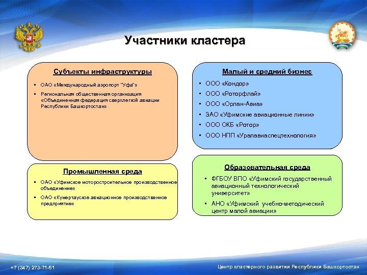 Участники кластера Субъекты инфраструктуры Малый и средний бизнес • ОАО «Международный аэропорт