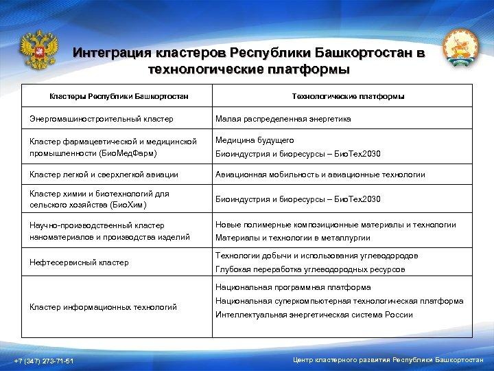 Интеграция кластеров Республики Башкортостан в технологические платформы Кластеры Республики Башкортостан Технологические платформы Энергомашиностроительный кластер