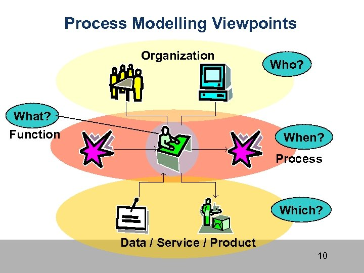 Process Modelling Viewpoints Organization What? Function Who? When? Process Which? Data / Service /