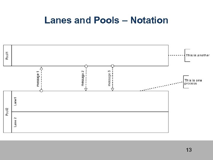 Lanes and Pools – Notation 13