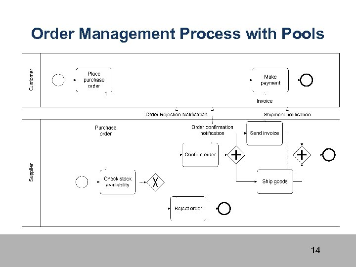 Order Management Process with Pools 14
