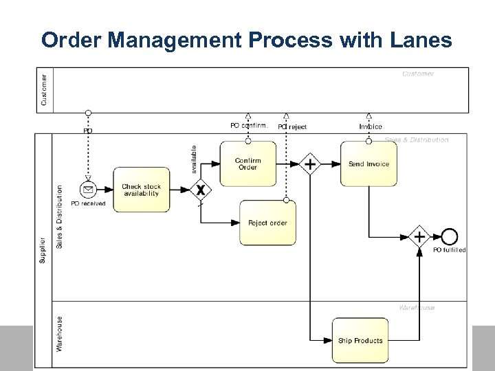 Order Management Process with Lanes 15