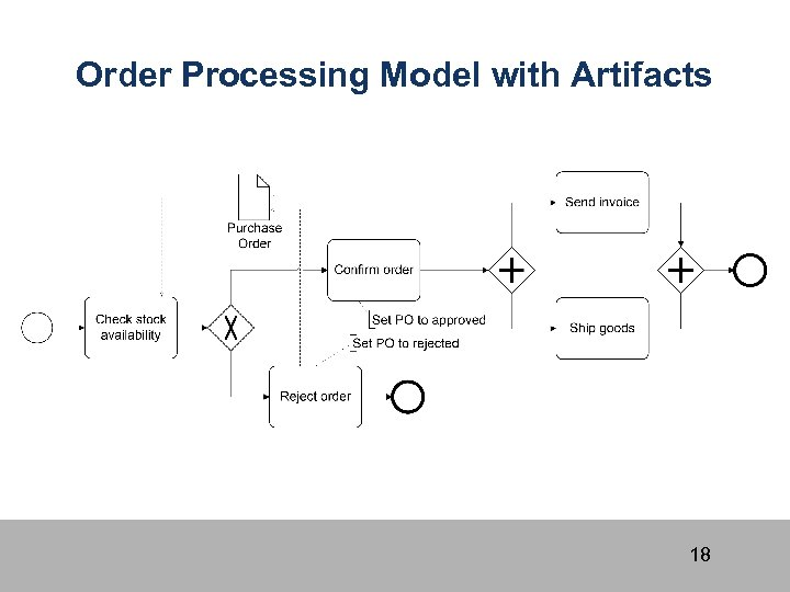 Order Processing Model with Artifacts 18