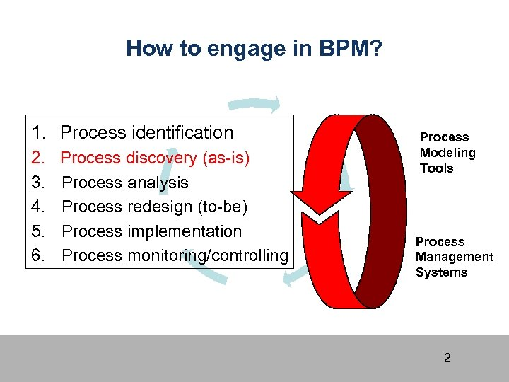 How to engage in BPM? 1. Process identification 2. 3. 4. 5. 6. Process