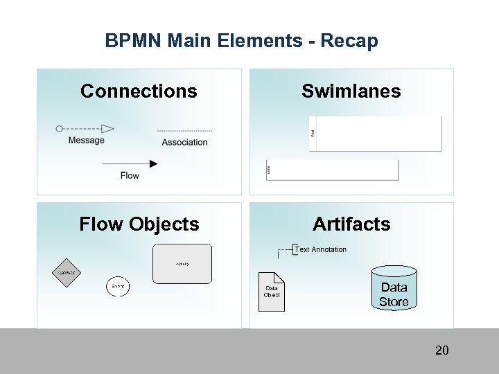 BPMN Main Elements - Recap Connections Swimlanes Flow Objects Artifacts Data Store 20
