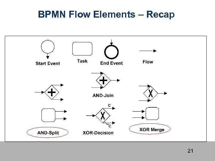 BPMN Flow Elements – Recap 21