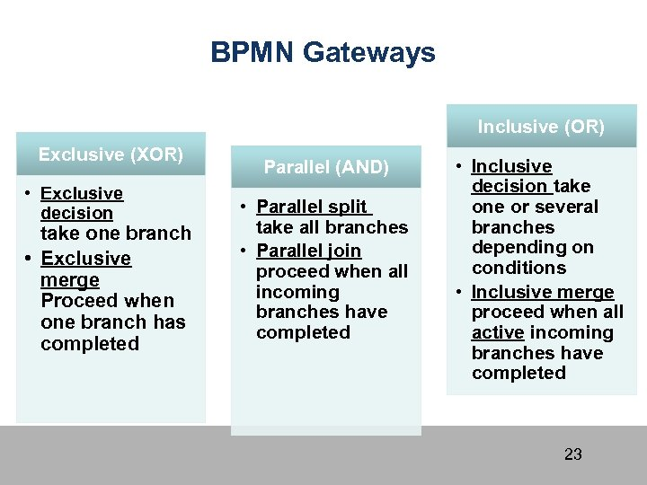 BPMN Gateways Inclusive (OR) Exclusive (XOR) • Exclusive decision take one branch • Exclusive