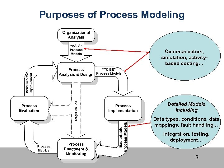 Purposes of Process Modeling Communication, simulation, activitybased costing… Detailed Models including Data types, conditions,