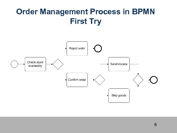 Order Management Process in BPMN First Try 6