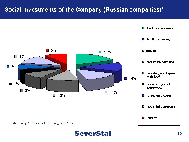 Social Investments of the Company (Russian companies)* health improvement health and safety 9% housing