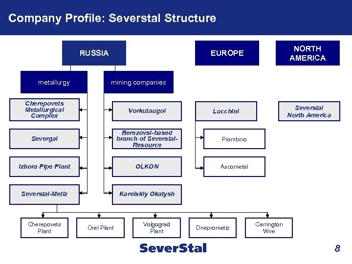 Company Profile: Severstal Structure EUROPE RUSSIA metallurgy NORTH AMERICA Lucchini Severstal North America mining