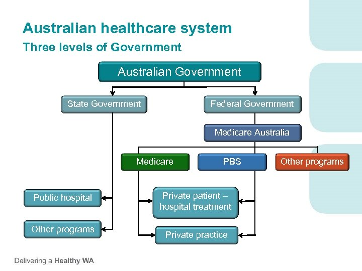 Australian healthcare system Three levels of Government Australian Government State Government Federal Government Medicare