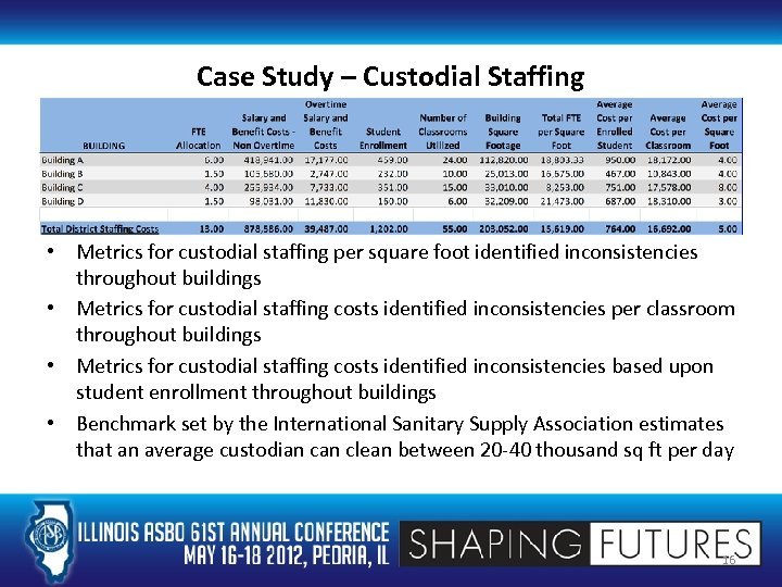 Case Study – Custodial Staffing • Metrics for custodial staffing per square foot identified