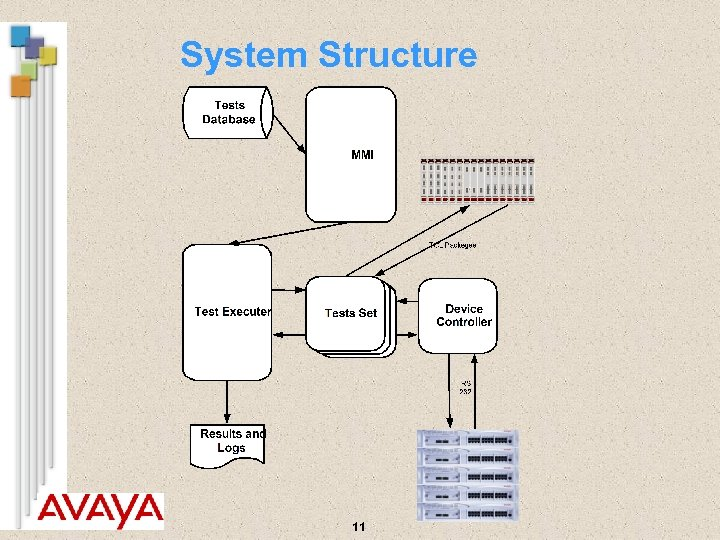 System Structure 11