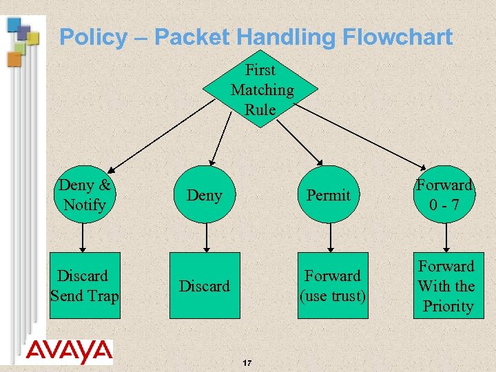 Policy – Packet Handling Flowchart First Matching Rule Deny & Notify Discard Send Trap