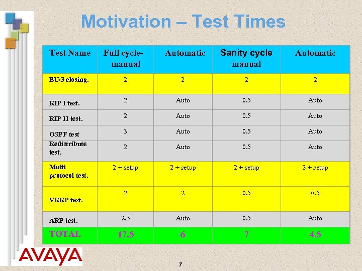 Motivation – Test Times Test Name Full cyclemanual Automatic Sanity cycle manual Automatic BUG
