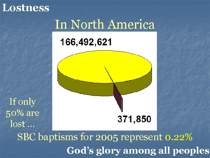 Lostness In North America If only 50% are lost … SBC baptisms for 2005