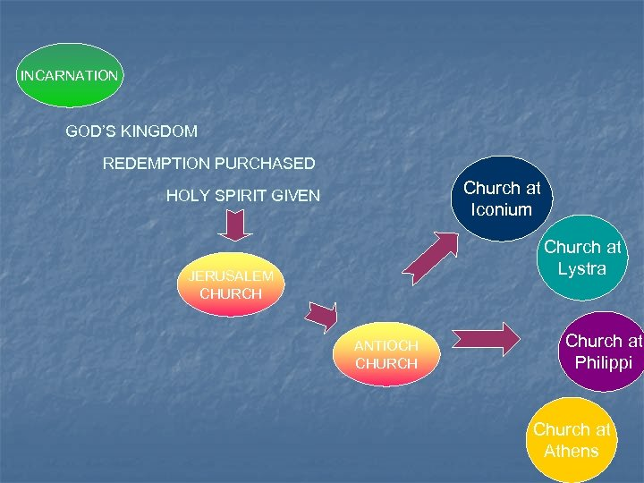 INCARNATION GOD'S KINGDOM REDEMPTION PURCHASED Church at Iconium HOLY SPIRIT GIVEN Church at Lystra