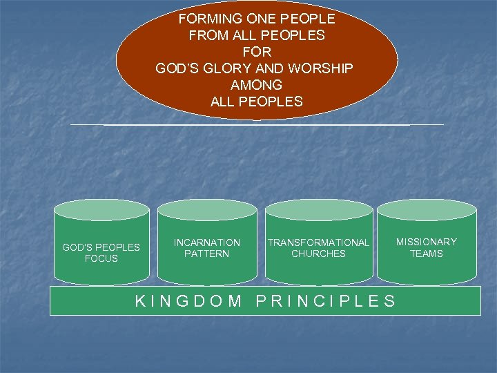 FORMING ONE PEOPLE FROM ALL PEOPLES FOR GOD'S GLORY AND WORSHIP AMONG ALL PEOPLES