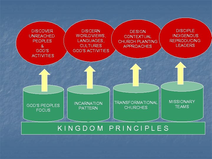 DISCERN WORLDVIEWS, LANGUAGES, CULTURES GOD'S ACTIVITIES DISCOVER UNREACHED PEOPLES & GOD'S ACTIVITIES GOD'S PEOPLES