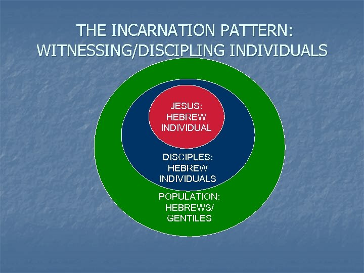 THE INCARNATION PATTERN: WITNESSING/DISCIPLING INDIVIDUALS JESUS: HEBREW INDIVIDUAL DISCIPLES: HEBREW INDIVIDUALS POPULATION: HEBREWS/ GENTILES