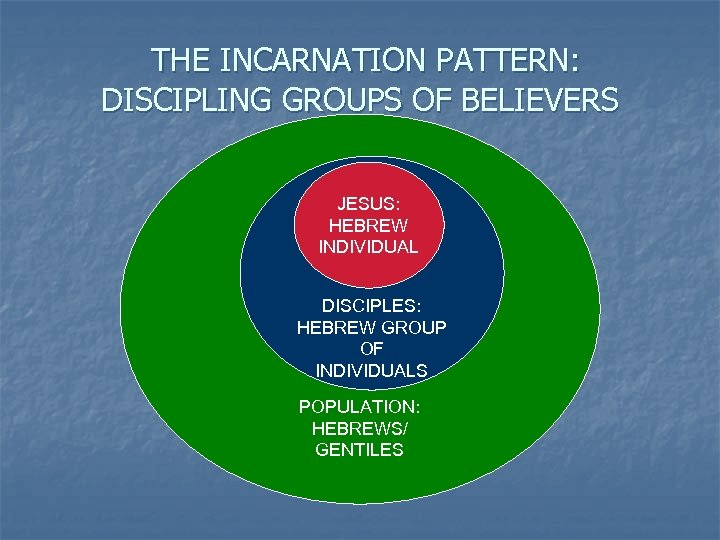 THE INCARNATION PATTERN: DISCIPLING GROUPS OF BELIEVERS JESUS: HEBREW INDIVIDUAL DISCIPLES: HEBREW GROUP OF