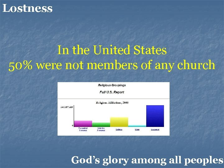 Lostness In the United States 50% were not members of any church God's glory