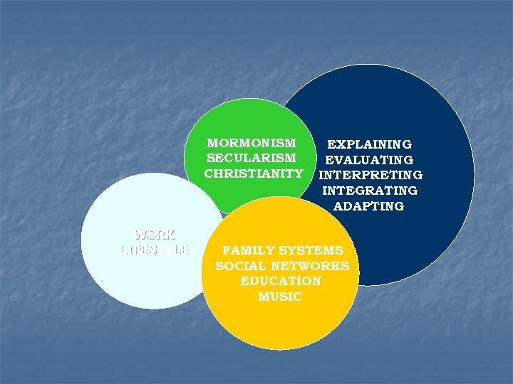 MORMONISM SECULARISM CHRISTIANITY WORK LIFESTYLE EXPLAINING EVALUATING INTERPRETING INTEGRATING ADAPTING FAMILY SYSTEMS SOCIAL NETWORKS