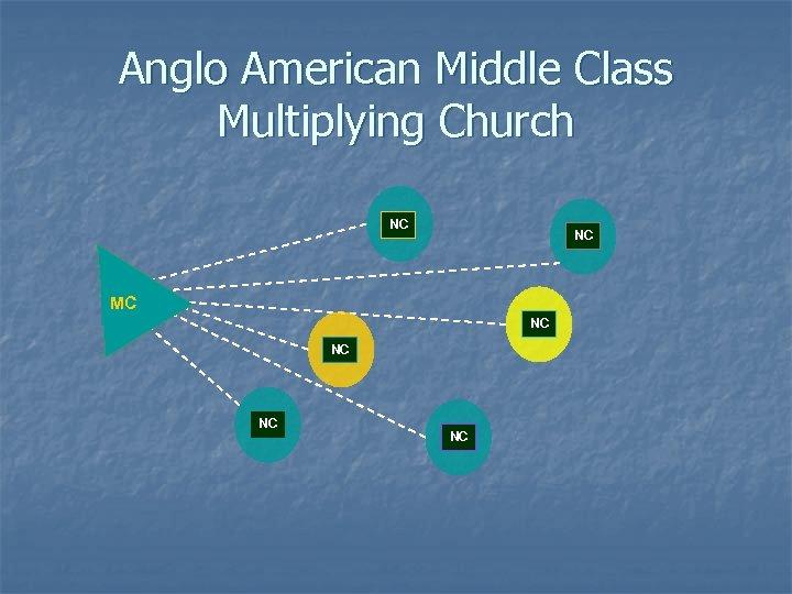 Anglo American Middle Class Multiplying Church NC NC MC NC NC