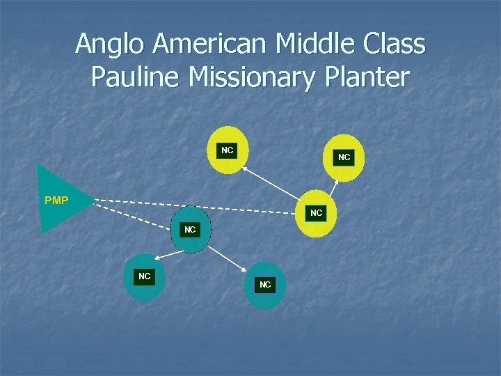 Anglo American Middle Class Pauline Missionary Planter NC NC PMP NC NC
