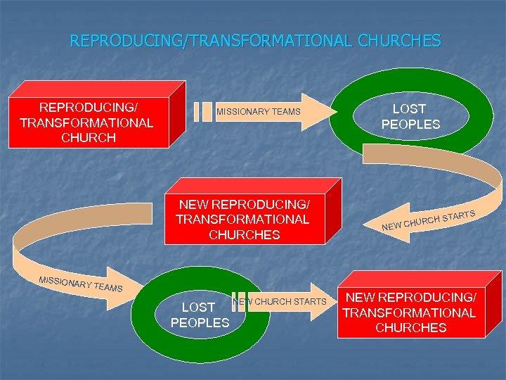 REPRODUCING/TRANSFORMATIONAL CHURCHES REPRODUCING/ TRANSFORMATIONAL CHURCH MISSIONARY TEAMS NEW REPRODUCING/ TRANSFORMATIONAL CHURCHES LOST PEOPLES HURC
