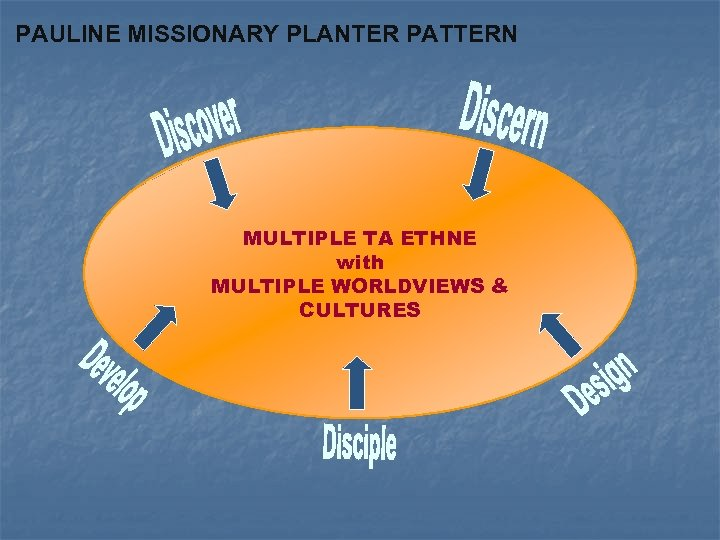 PAULINE MISSIONARY PLANTER PATTERN MULTIPLE TA ETHNE with MULTIPLE WORLDVIEWS & CULTURES