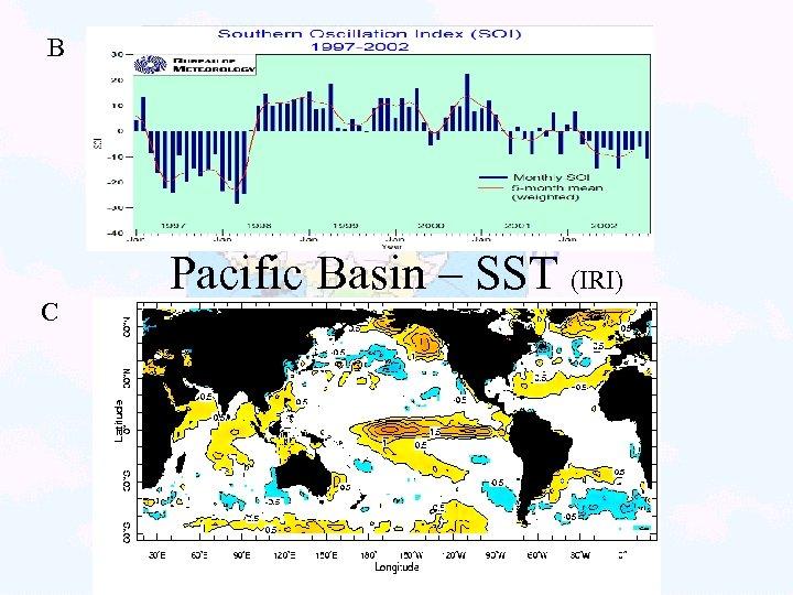 B C Pacific Basin – SST (IRI)