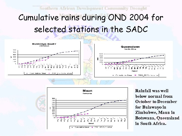 Cumulative rains during OND 2004 for selected stations in the SADC Rainfall was well