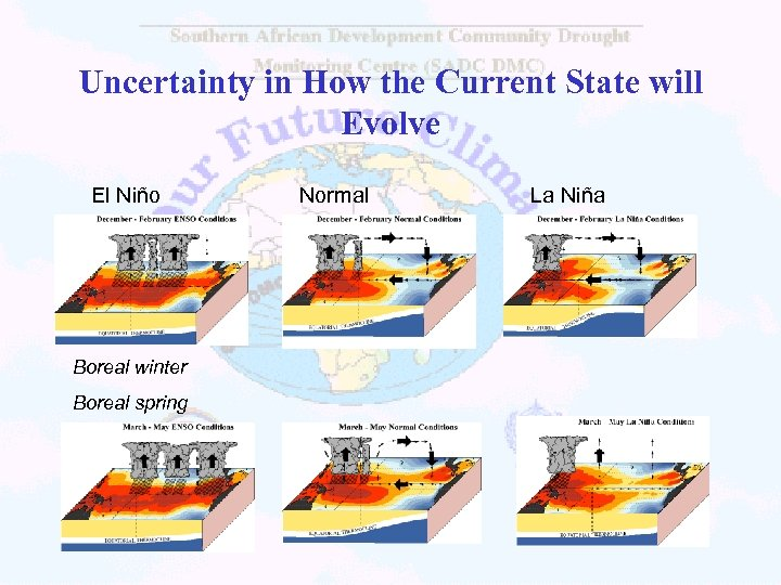 Uncertainty in How the Current State will Evolve El Niño Boreal winter Boreal spring