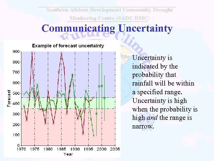 Communicating Uncertainty is indicated by the probability that rainfall will be within a specified