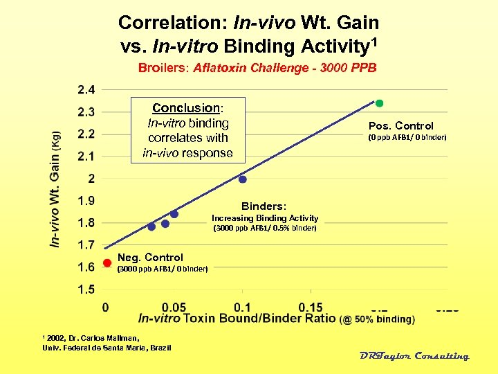Correlation: In-vivo Wt. Gain vs. In-vitro Binding Activity 1 Broilers: Aflatoxin Challenge - 3000