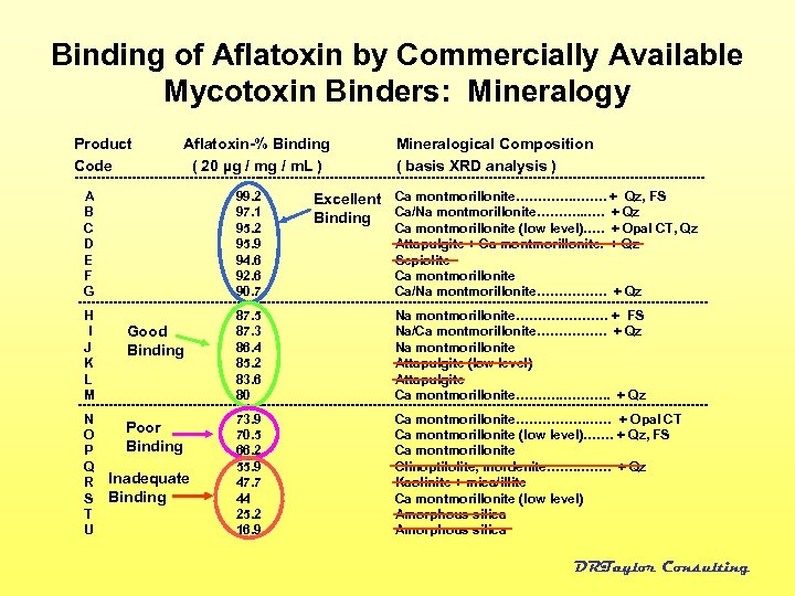 Binding of Aflatoxin by Commercially Available Mycotoxin Binders: Mineralogy Product Code Aflatoxin-% Binding (