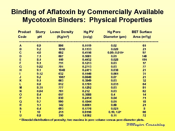 Binding of Aflatoxin by Commercially Available Mycotoxin Binders: Physical Properties Product Slurry Loose Density