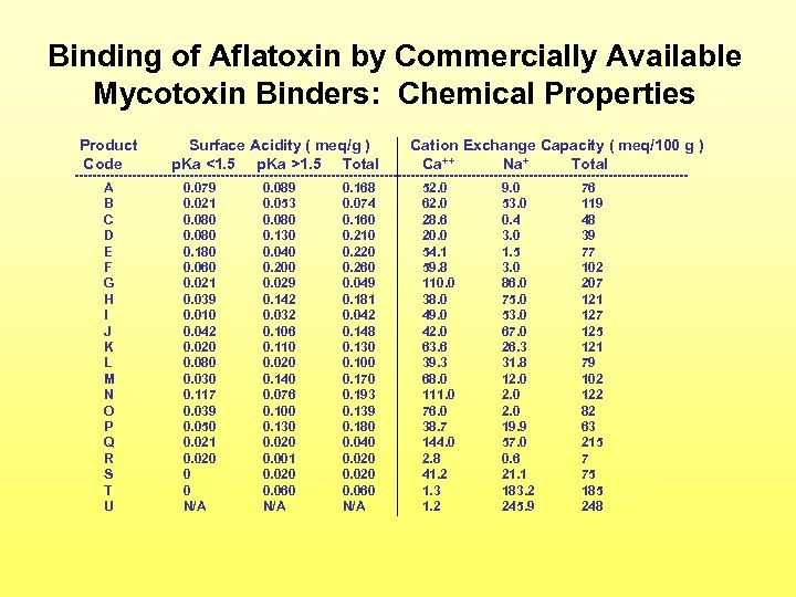 Binding of Aflatoxin by Commercially Available Mycotoxin Binders: Chemical Properties Product Code Surface Acidity