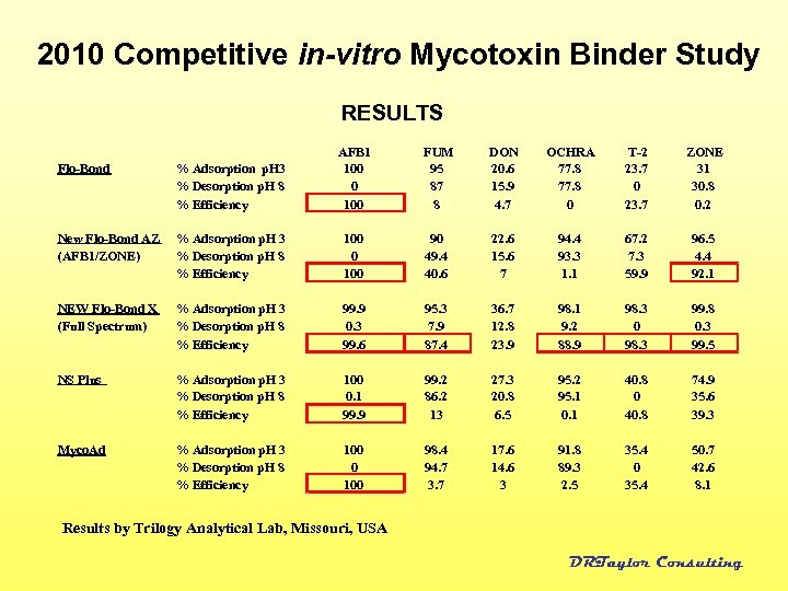 2010 Competitive in-vitro Mycotoxin Binder Study RESULTS Flo-Bond % Adsorption p. H 3 %