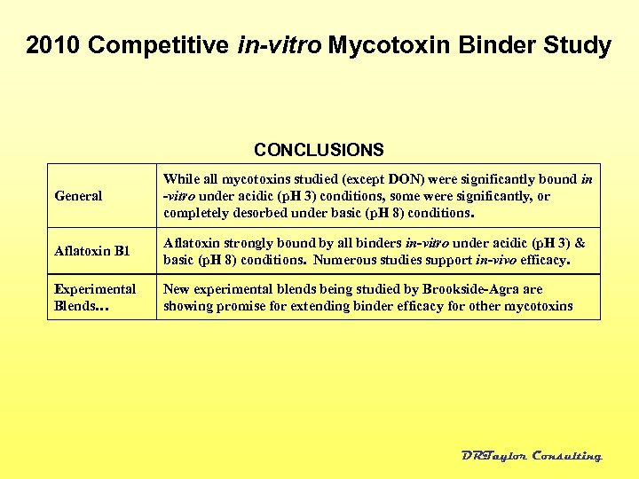 2010 Competitive in-vitro Mycotoxin Binder Study CONCLUSIONS General While all mycotoxins studied (except DON)