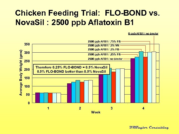 Chicken Feeding Trial: FLO-BOND vs. Nova. Sil : 2500 ppb Aflatoxin B 1 0